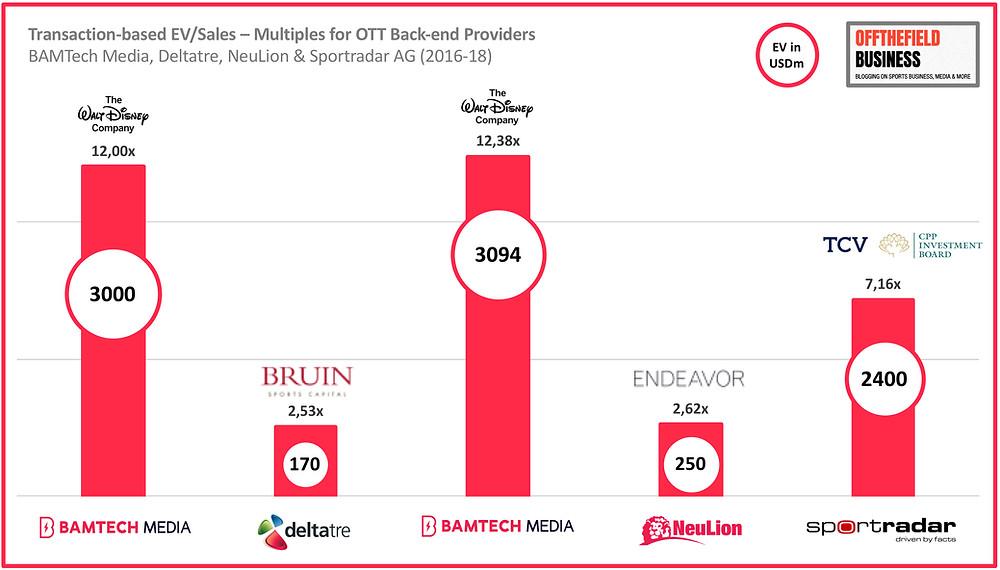Transaction-based EV/Sales – Multiples for OTT Back-end Providers