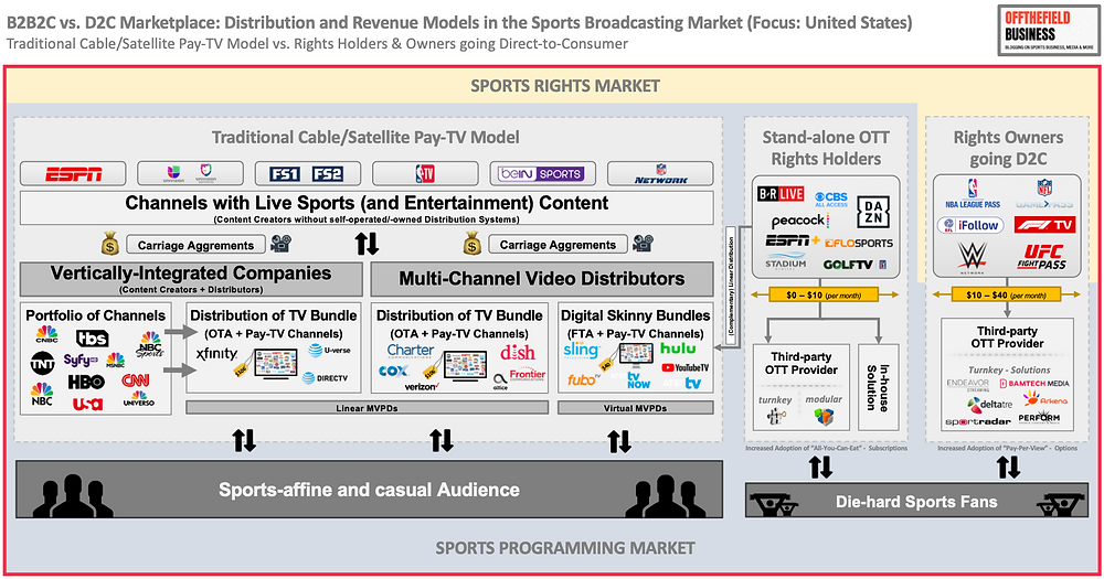 Traditional Pay-TV Companies in US Media Market