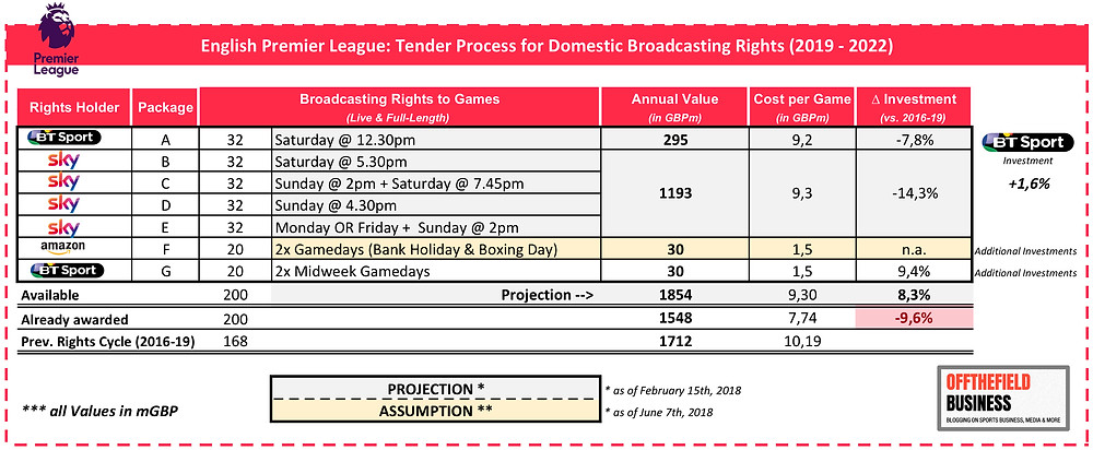 EPL Revenue from Domestic UK Media Rights (2019-22)