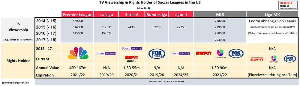 TV Viewership & Rights Holder of Soccer Leagues in the US [since 2014]