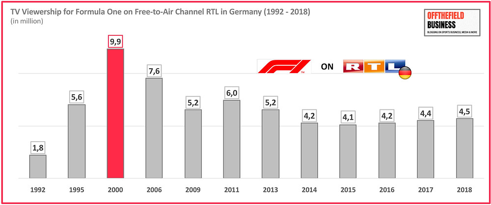 TV Viewership for Formula One on Free-to-Air Channel RTL in Germany (1992 - 2018)