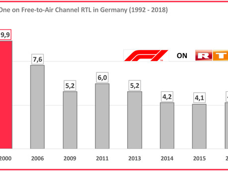 Hot-Take #4: Was Formula One's Return to Sky Deutschland a Foregone Conclusion?