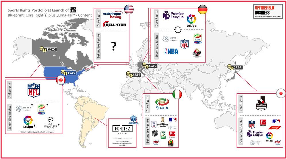 Sports Rights Portfolio at Launch of DAZN