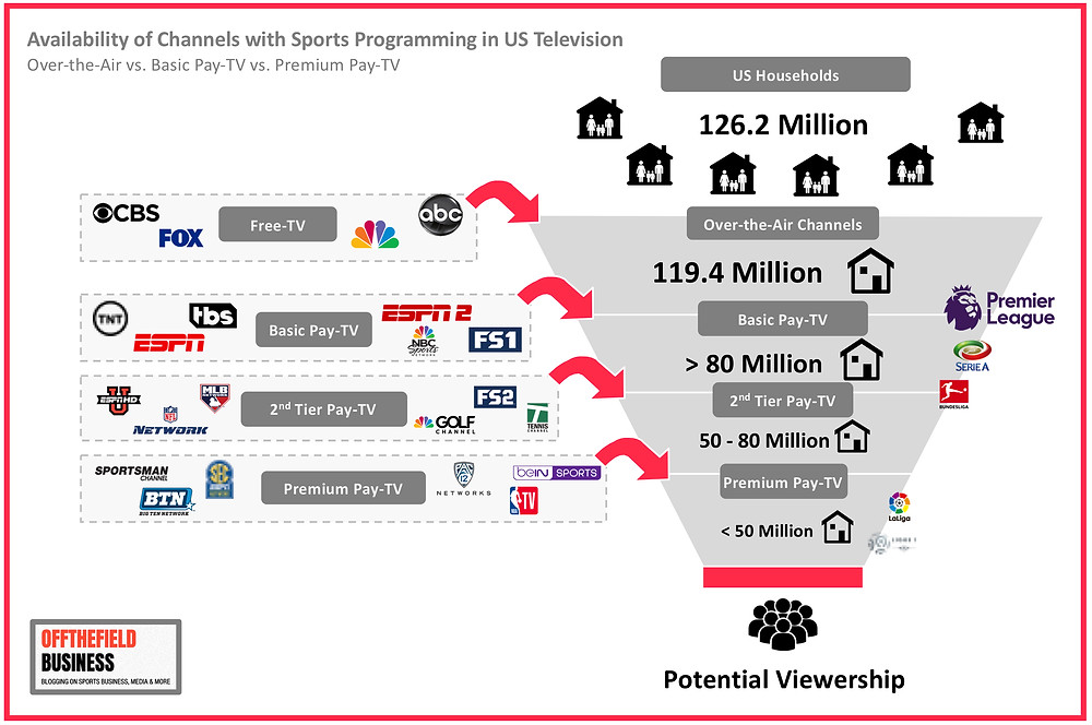 Availability of Channels with Sports Programming in US Television incl. EU Soccer