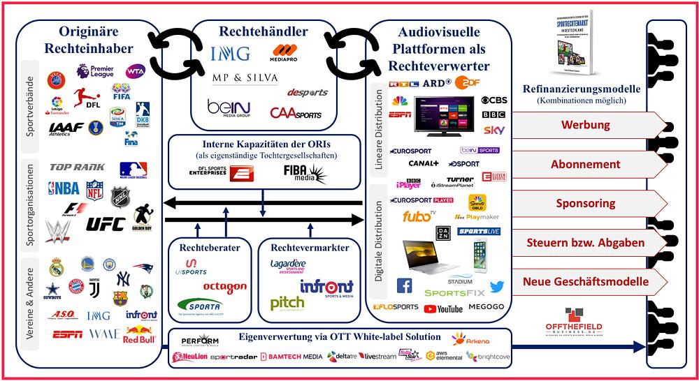 """E-Book_-_Wertschöpfungskette_des_""""Sports_Broadcasting_Market""""_im_Mediensektor"""