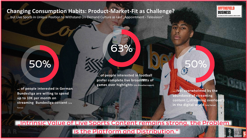 Changing Consumption Habits - Product-Market-Fit as Challenge