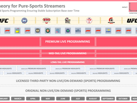 #47 Portfolio vs. Featurization of Sports Programming