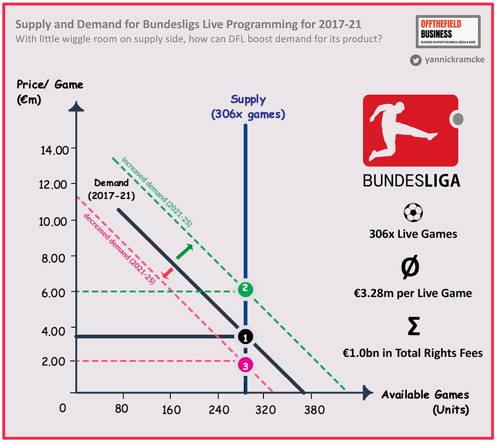 Supply and Demand for Bundesliga Live Programming for 2017-21
