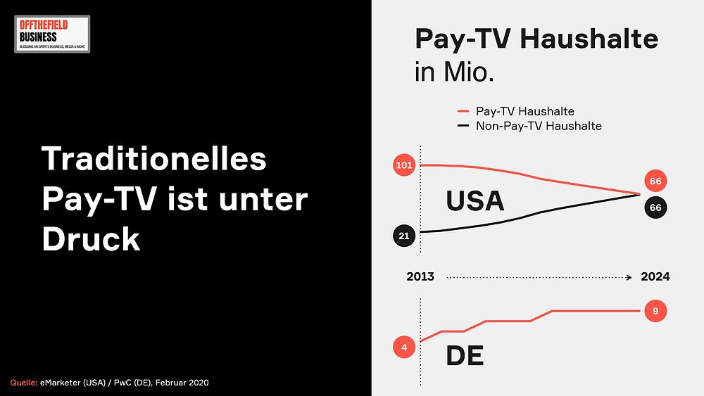 Traditionelles Pay-TV ist unter Druck