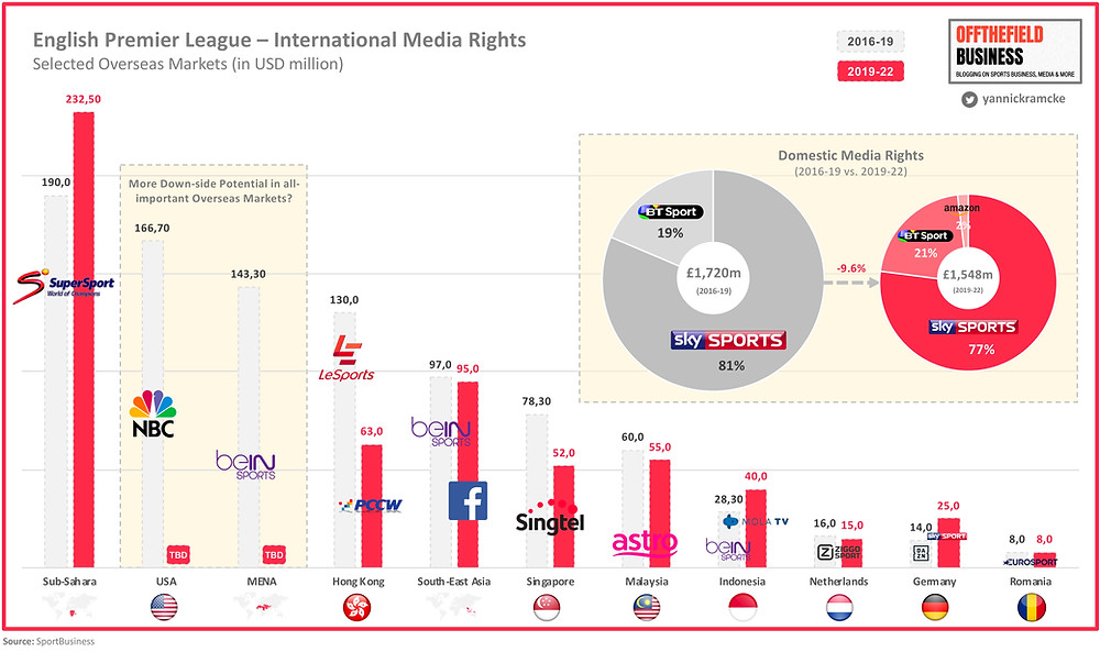 EPL – International Media Rights for Selected Overseas Markets (2016-19 vs. 2019-22)