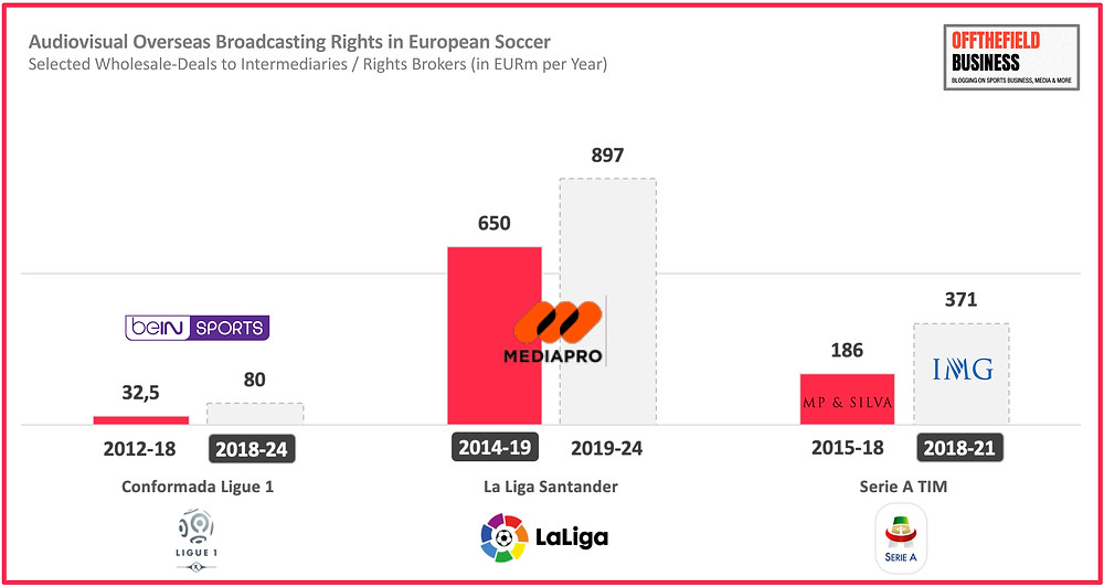 Audiovisual Overseas Broadcasting Rights in European Soccer