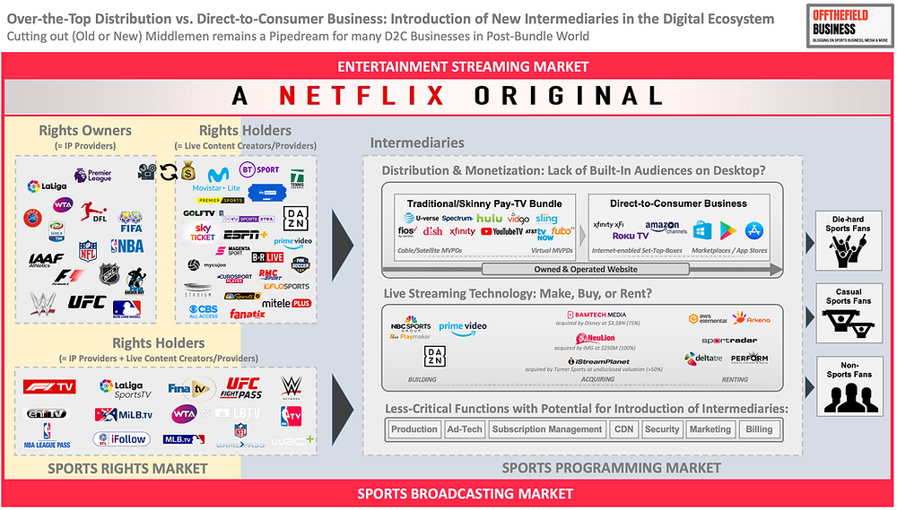 OTT vs. D2C Business - Introduction of New intermediaries in the Digital Ecosystem