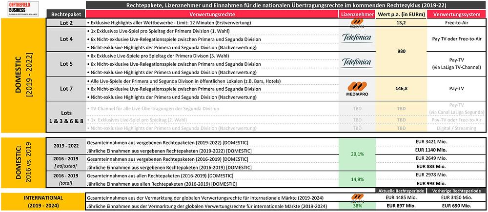 La Liga - Nationale Rechtepakete, Lizenznehmer und Einnahmen im kommenden Rechtezyklus (2019-22)