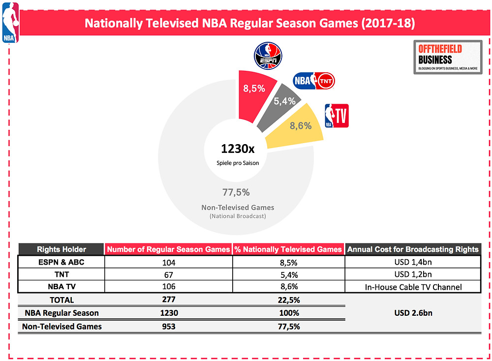 Non-Televised Regular-Season Games in NBA (2017-18)