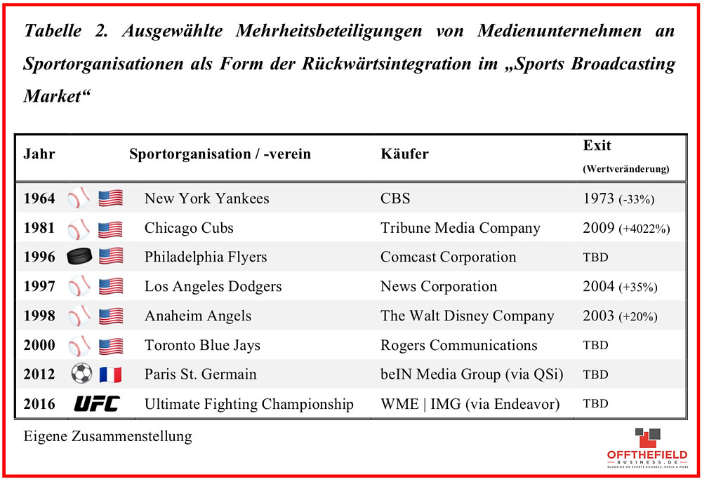 Ausgewählte Mehrheitsbeteiligungen von Medienunternehmen an Sportorganisationen