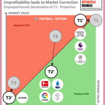 #45 Polarization of Sports Rights Valuations and Re-Thinking the Multi-Sports Subscription