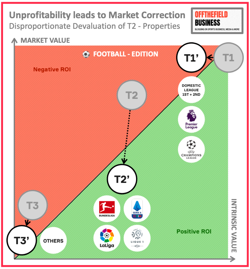 Reset of Sports Media Market - Disproportionate Devaluation of T2 Sports Rights