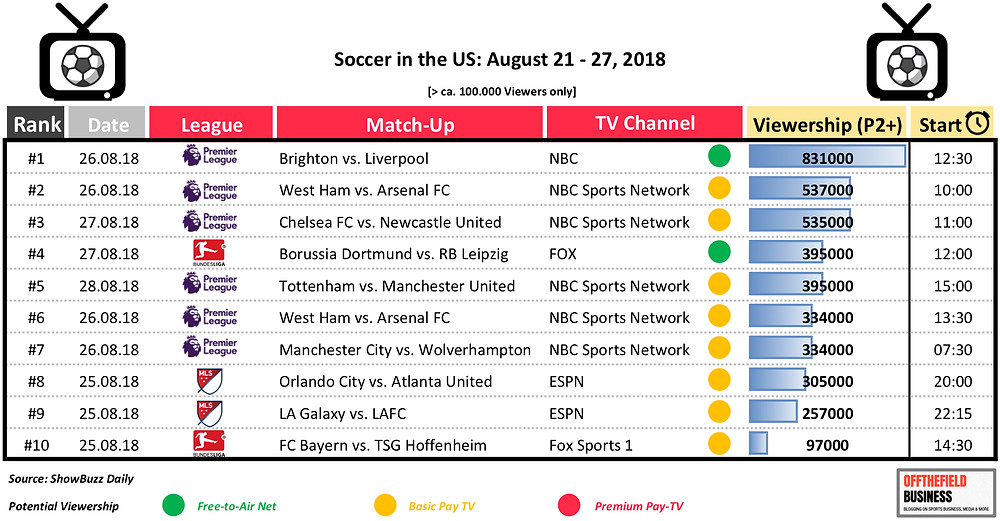 Soccer TV Viewership in US [August 21 - 27, 2018]