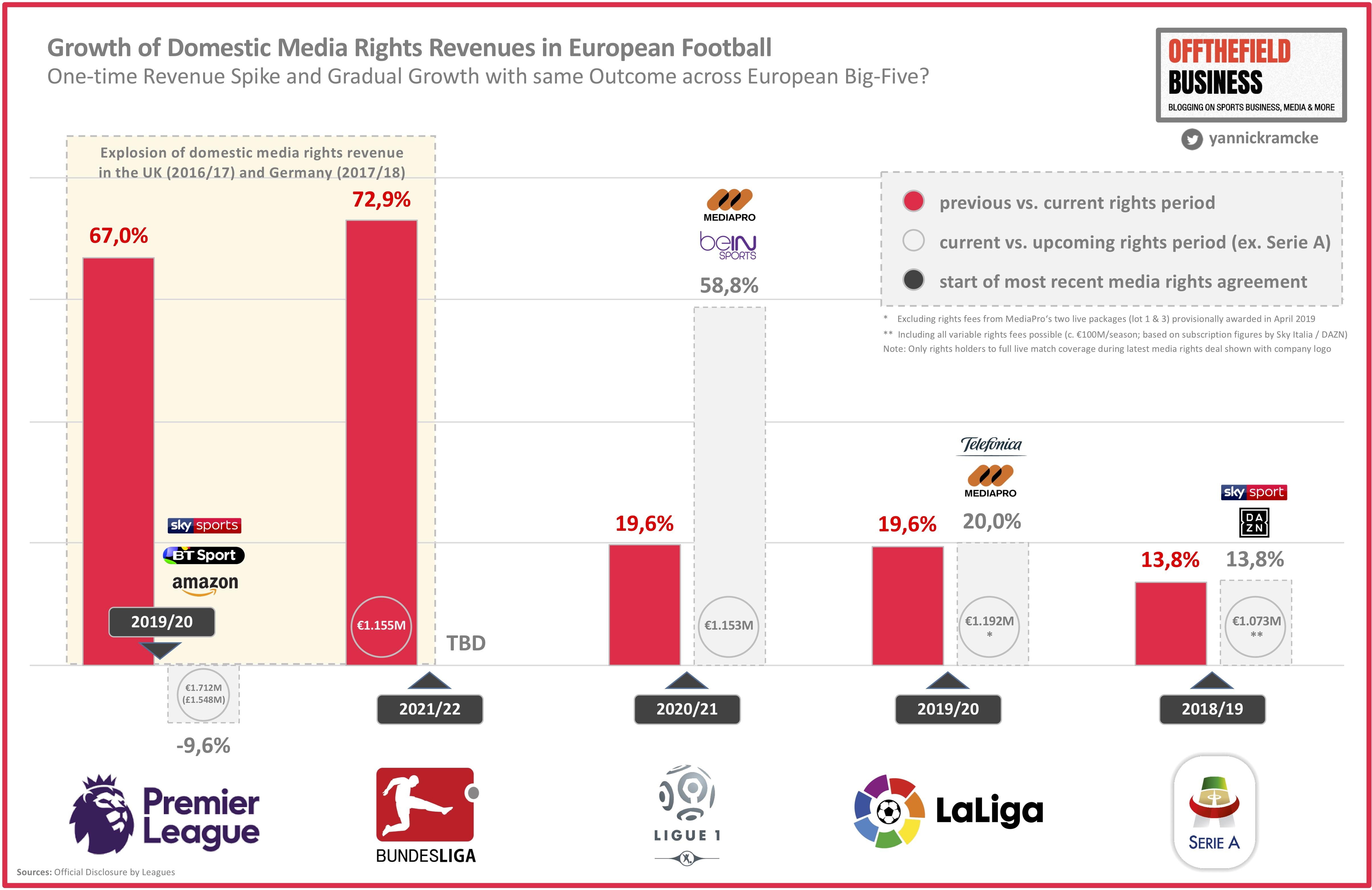 38 Ten Takeaways From Bundesliga S Media Rights Tender For