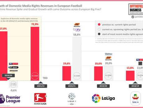 #38 Ten Takeaways from Bundesliga's Proposed Media Rights Tender for 2021/22 to 2024/25 Season