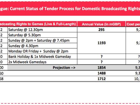Weekly Recap #6: Broadcasting Rights in der EPL 📚 & Trends im Bewegtbildbereich 🎧