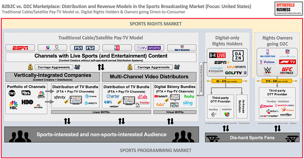 B2B2C vs D2C Marketplace - Distribution and Revenue Models in the Sports Broadcasting Market