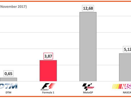 #15 Quick Hits: Formel 1, MLB Playoffs & Amazon + Final Hits
