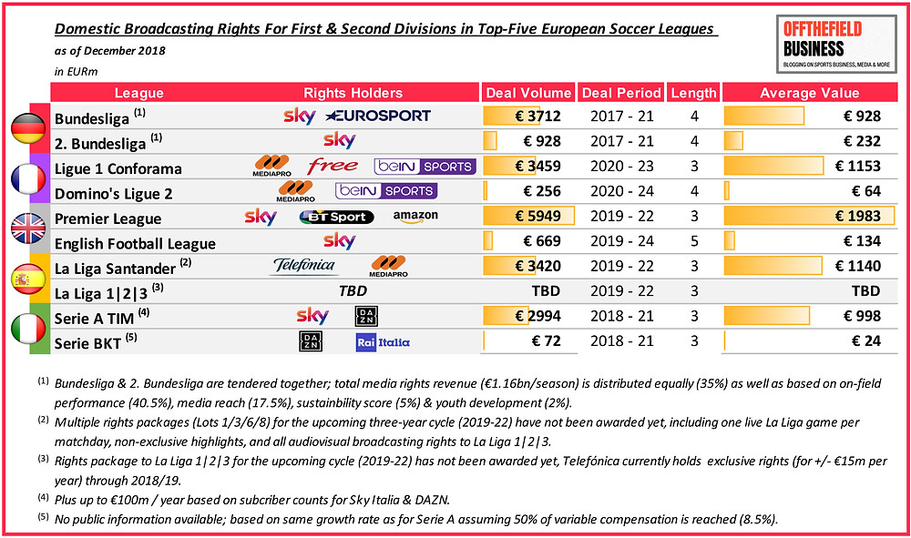 Domestic Broadcasting Rights in Top-Five European Soccer Leagues_Table