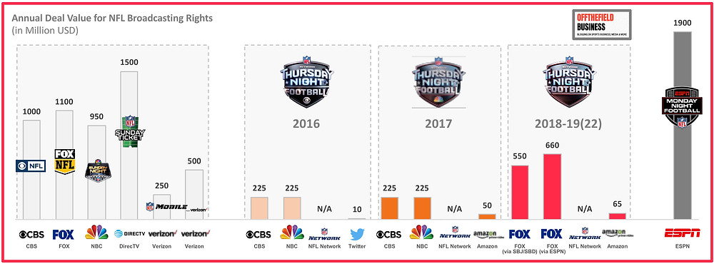 Annual Deal Value for NFL Broadcasting Rights (2015-2022)