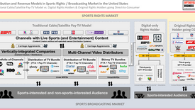Hot-Take #6: Sinclair's OTT/DTC Ambitions - Implications of Shifting from Pay-TV Bundle to OTT