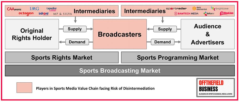 Sports Broadcasting Market - Intermediaries & Disintermediaton