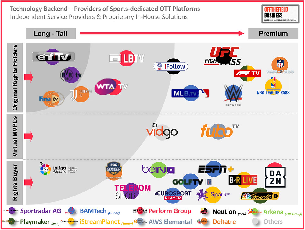 Technology Backend – Providers of Sports-dedicated OTT Platforms