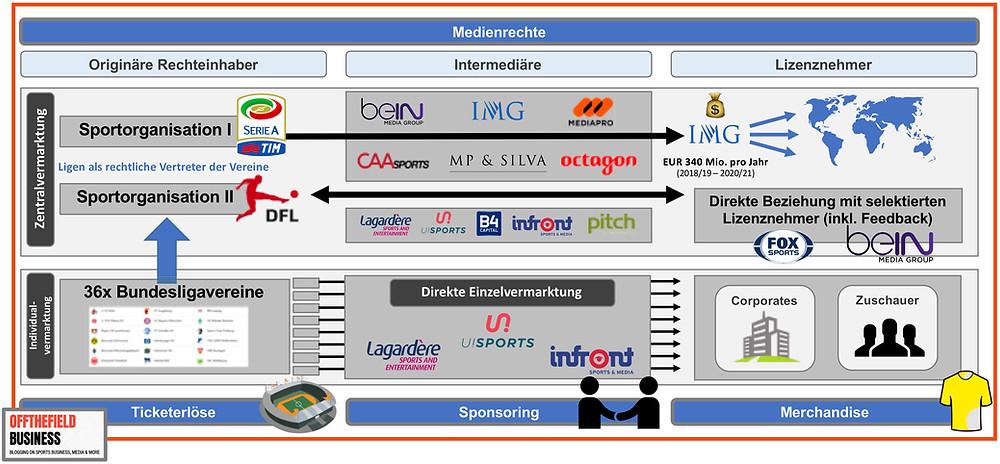 DFL International als Beispiel für Disintermediation entlang der Wertschöpfungskette im Sports Broadcasting Market