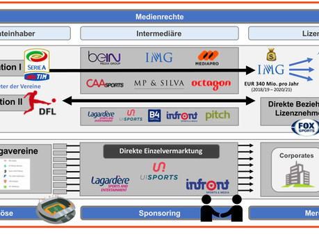 Weekly Recap #11: Die mediale Vermarktung der Bundesliga im digitalen Zeitalter 📚