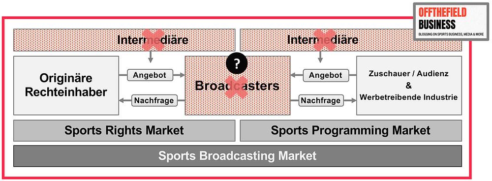 Disintermediation in der Wertschöpfungskette des_Wertschöpfungskette im Sports Broadcasting Market