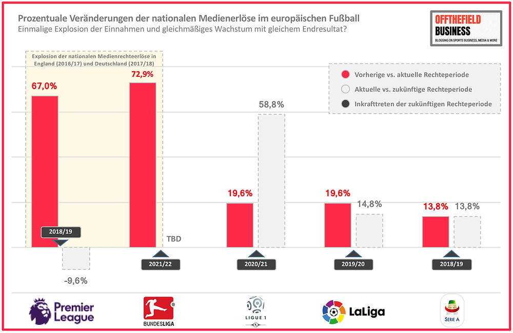 Prozentuale Veränderungen der nationalen Medienerlöse im europäischen Fußball
