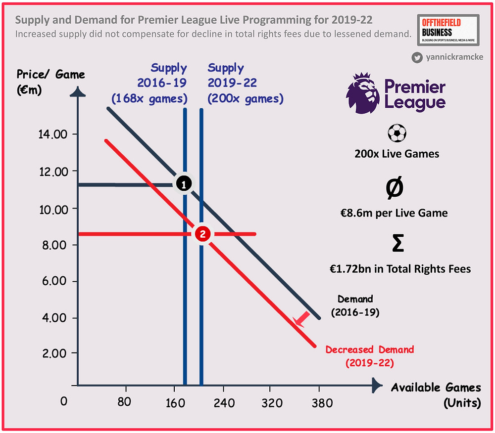 Supply and Demand for EPL Live Programming for 2019-2022