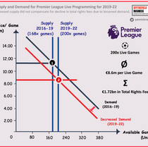 Hot-Take #5: Premier League is Back — Concessions to Broadcasters and Other Stories to Watch