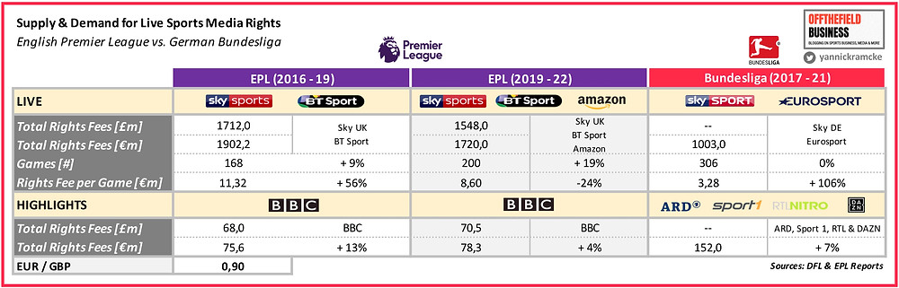 Supply & Demand for Live Sports Media Rights - EPL vs. BuLi