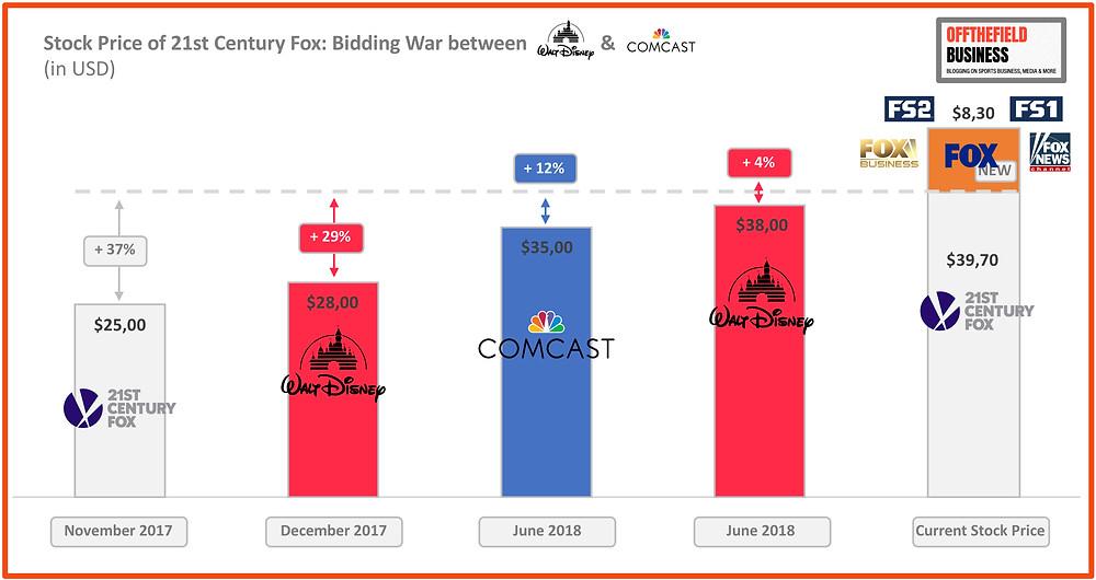 Stock Price of 21st Century Fox since first Bid by Disney