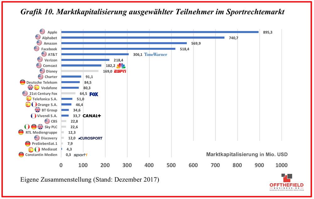"""Wertschöpfungskette des """"Sports Broadcasting Market"""" im Mediensektor"""