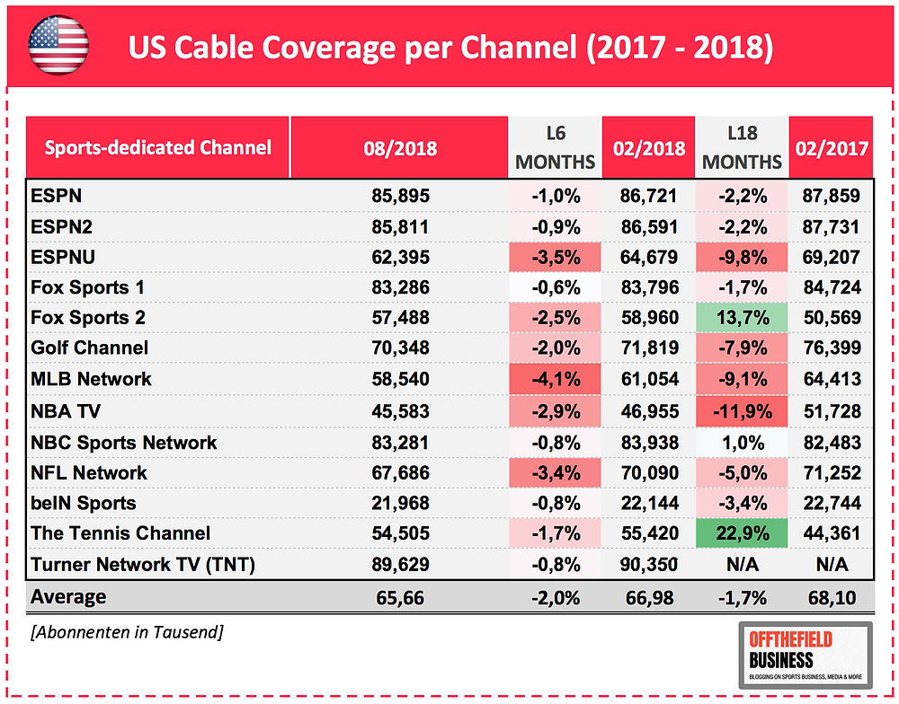 Cable Coverage of TV Households in USA