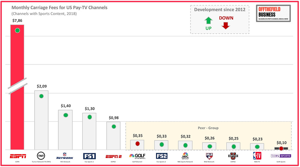 Monthly Carriage Fees for US Pay-TV Channels with Sports Programming