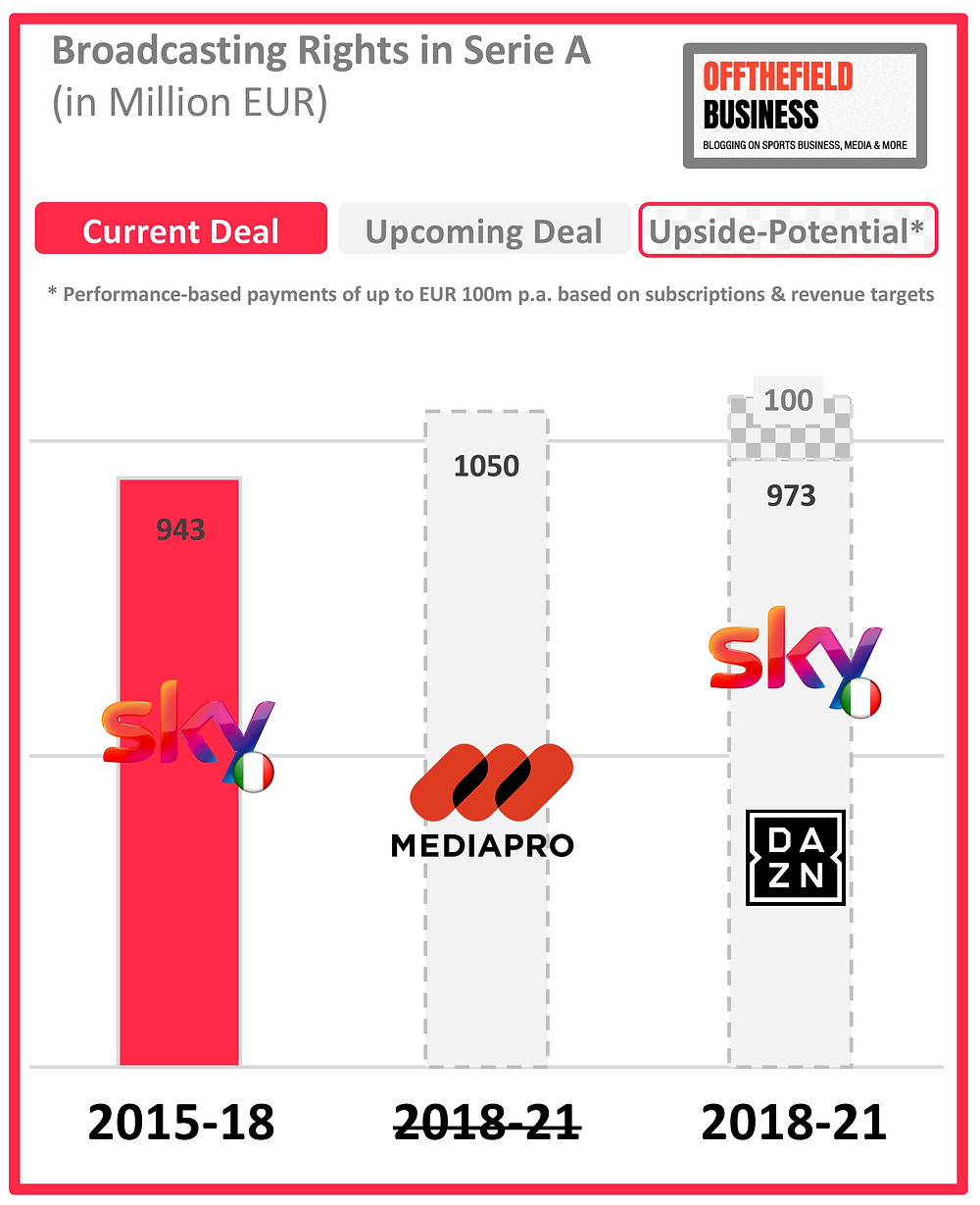 Audiovisual Broadcasting Rights in Serie A (2015-21)