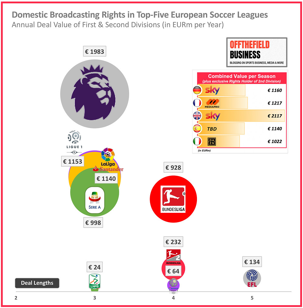Domestic Broadcasting Rights in Top-Five European Soccer Leagues