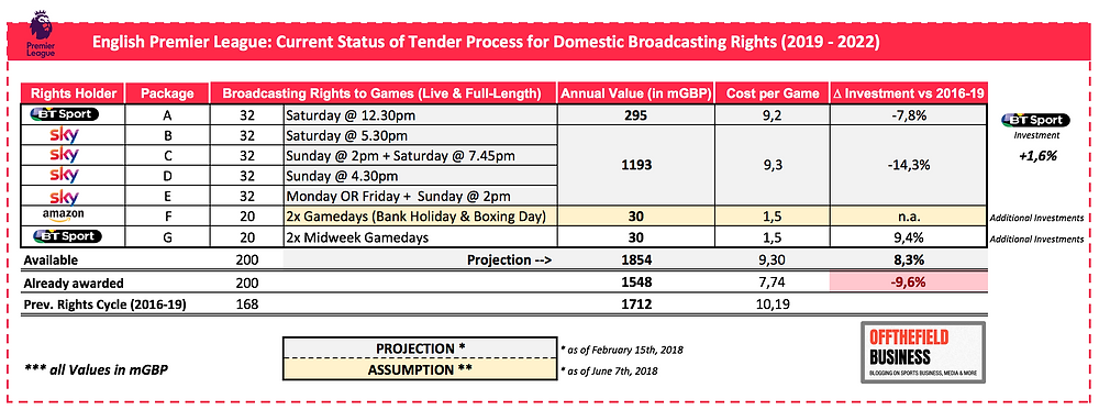 EPL Domestic Broadcasting Tender (2019-22)