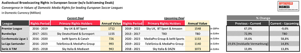 Current & Upcoming Audiovisual Broadscasting Rights in European Soccer (w/o Sublicensing Deals)