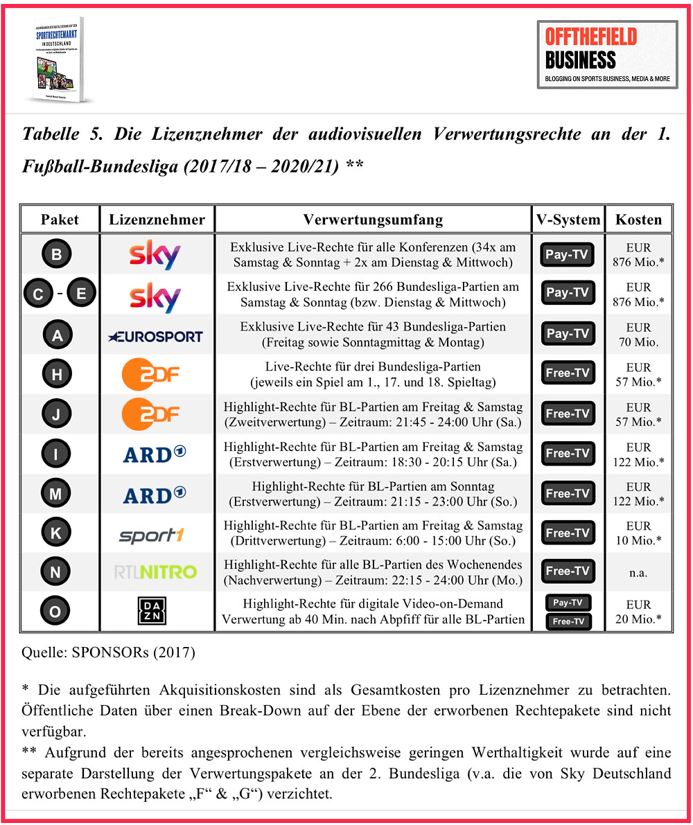 Lizenznehmer der audiovisuellen Verwertungsrechte an der 1. Fußball-Bundesliga (2017/18 – 2020/21)