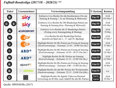 #36 Medienrechteausschreibung in der Bundesliga [2/2]: Alternative Möglichkeiten der Erlössteigerung
