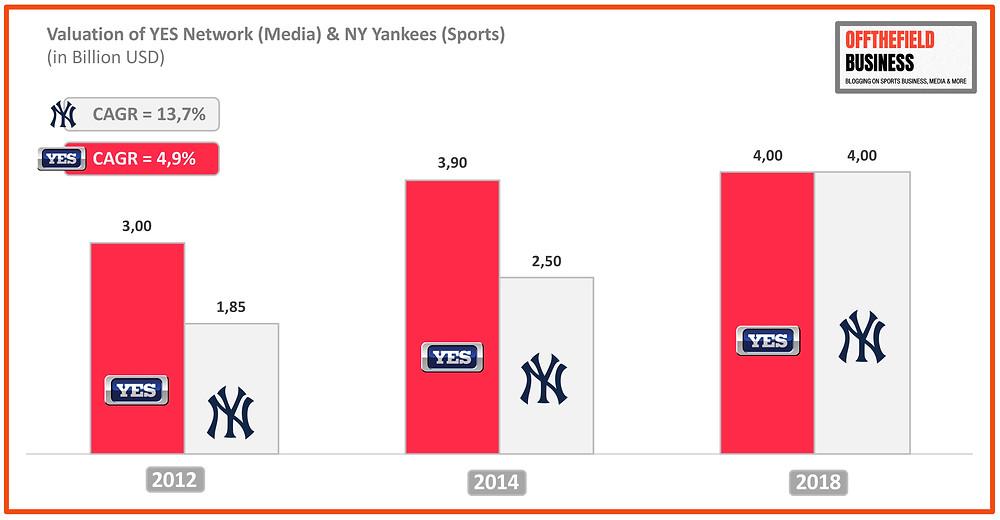 Valuation of YES Network (Media) & NY Yankees (Sports)